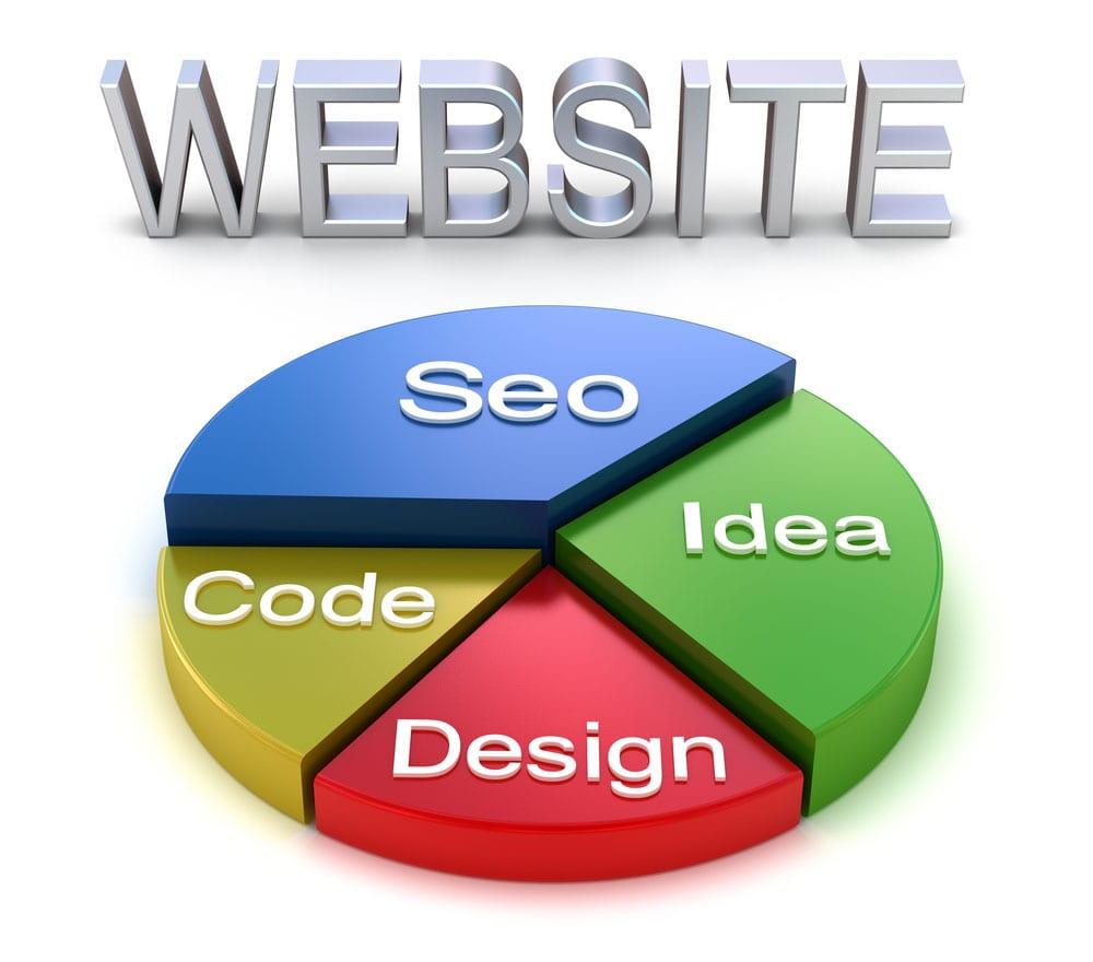 WebDesign Must Be Purposeful